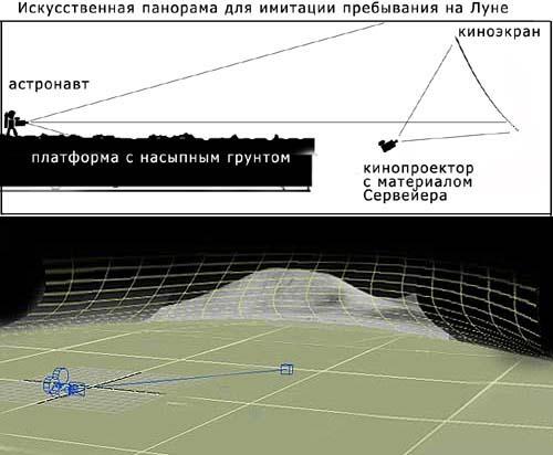 Аполлон 15 симуляция