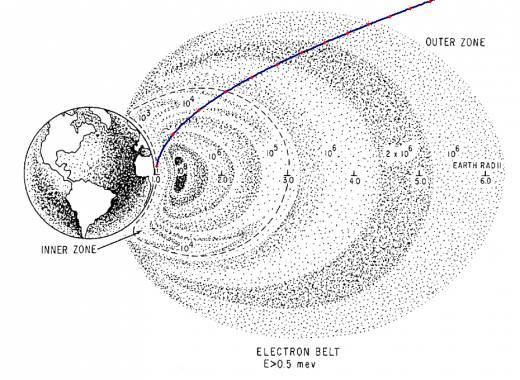 Траектория Аполлон-11 через электронный радиационный пояс согласно расчетам Robert A. Braeunig
