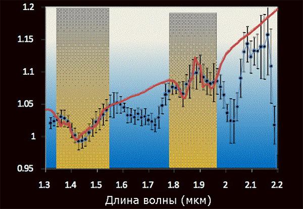 Спектр поглощения воды