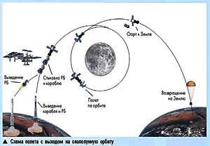Схема полета к Луне