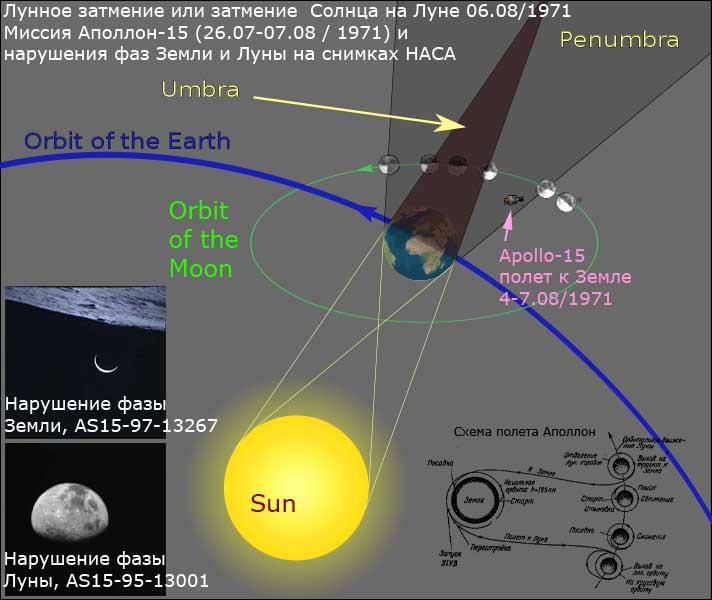 Схема тень от Земли. В