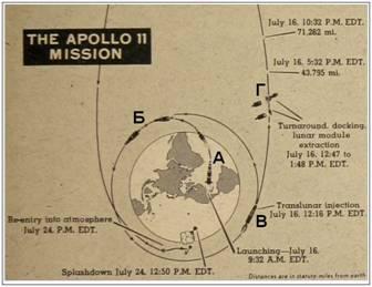 Точный расчет траектории полета Аполлон 11, Аполлон 14, Аполлон 15 и Аполлон 17 через радиационный пояс Земли. Дозы радиации