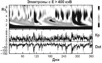 Поведение электронов в радиационном поясе Земли