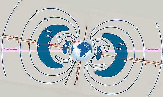 Радиационные поясы Земли и миссия Аполлон