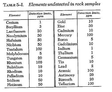 Доклад Аполлон 11 о элементах