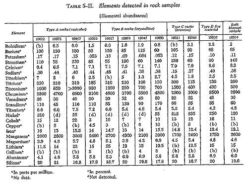 Доклад Аполлон 11 о элементах на Луне