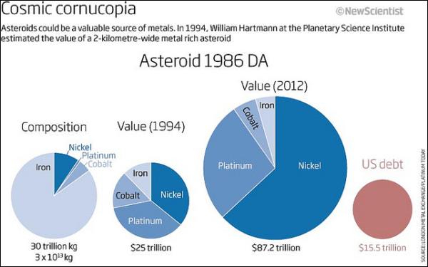 Стоимость астероида
