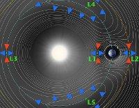 Точки Лагранжа Земля - Луна