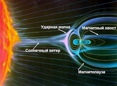 Магнитосфера Земли