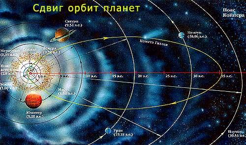 Сдвиг орбит планет и глобальные катастрофы